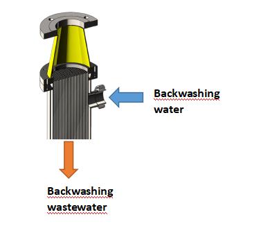 backwash process.png